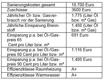 BDH Musterhauser Solar Tabelle Bild 2 web72